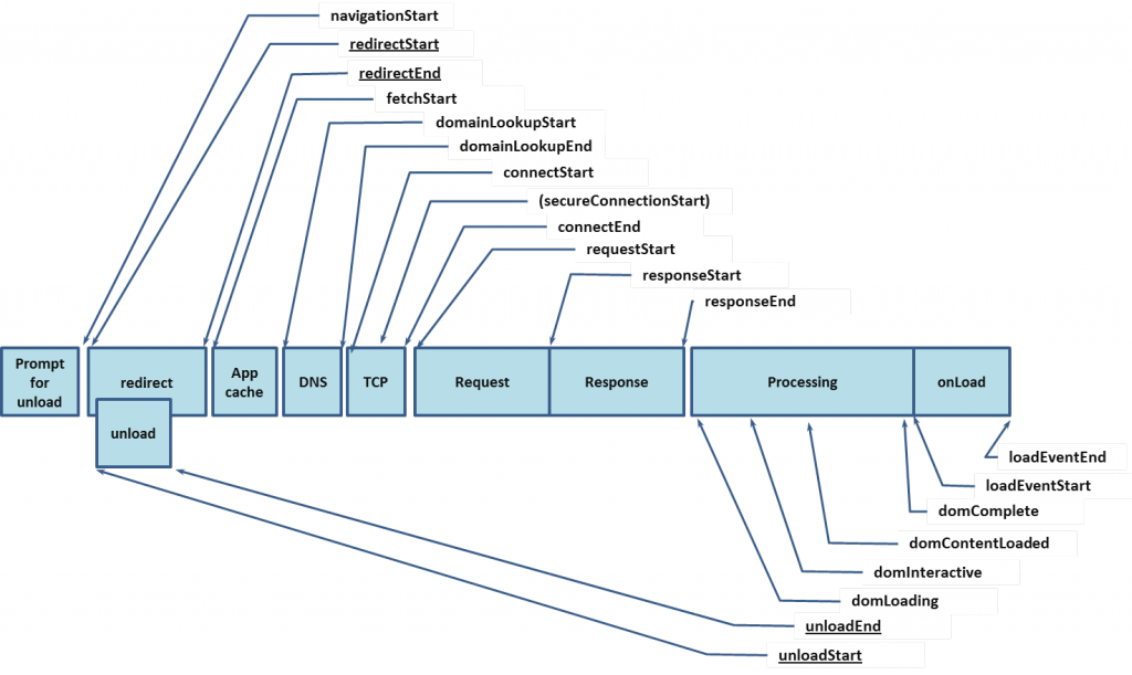 浏览器页面加载顺序图